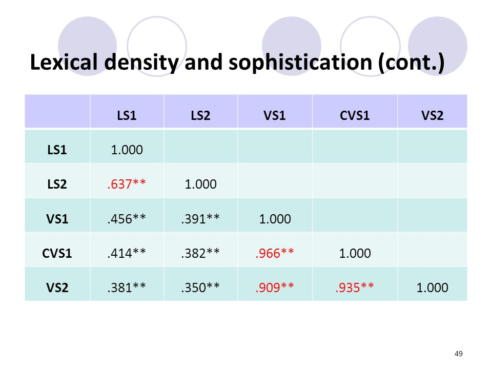 49 Lexical density and sophistication (cont.) LS1LS2VS1CVS1VS2 LS11.000 LS2.637**1.000 VS1.456**.391**1.000 CVS1.414**.382**.966**1.000 VS2.381**.350**.909**.935**1.000