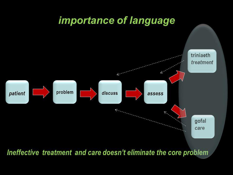 Natural bilingual Passive bilingual Primary bilingual Productive bilingual Receptive bilingual Recessive bilingual Secondary bilingual Semibilingual Semilingual Simultaneous bilingual Subordinate bilingual Subtractive bilingual