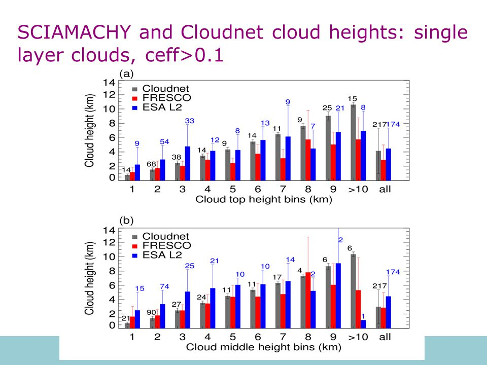 SCIAMACHY and Cloudnet cloud heights: single layer clouds, ceff>0.1