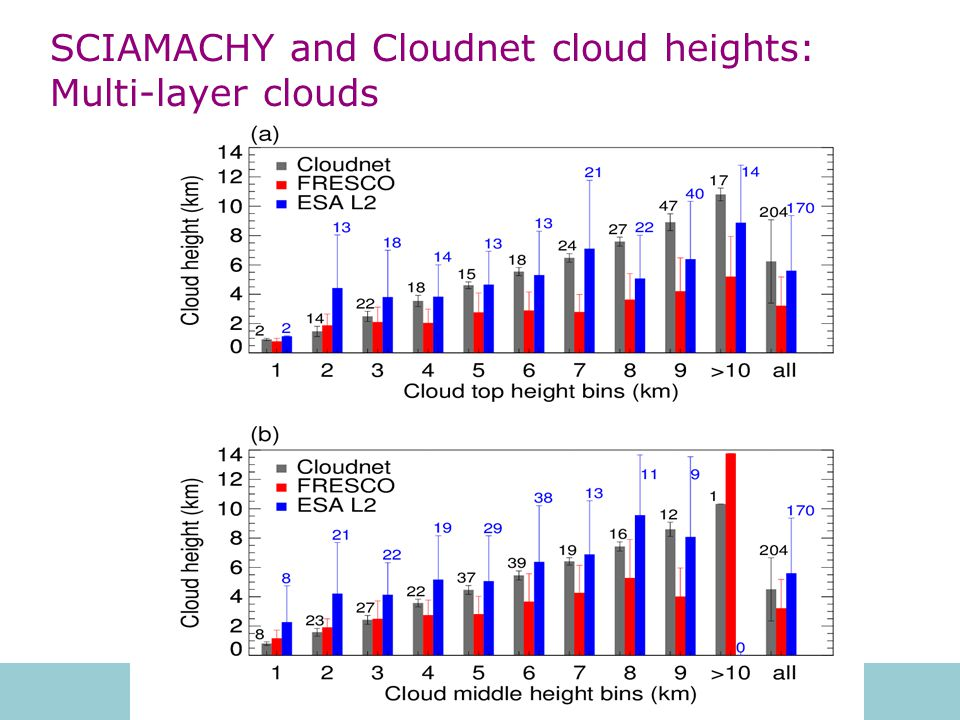 SCIAMACHY and Cloudnet cloud heights: Multi-layer clouds