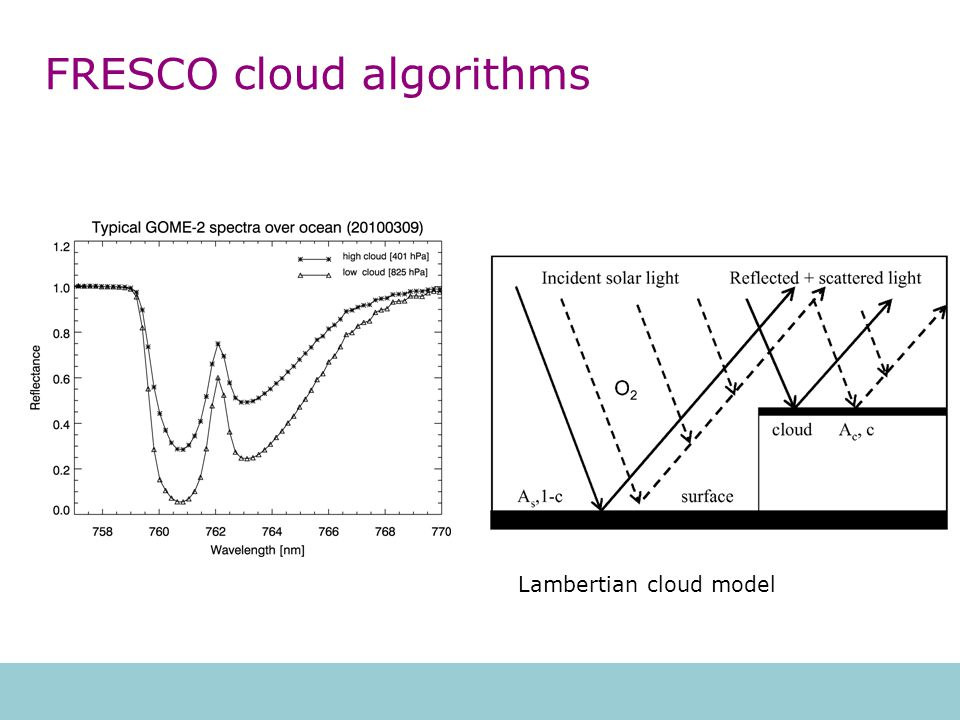 Cloud data sets of SCIAMACHY Data: ESA level-2, version 5.02, FRESCO, version 6 Intercomparison data set - one orbit per month from 2002 to 2012, including 4 full day of data (~160 orbits).