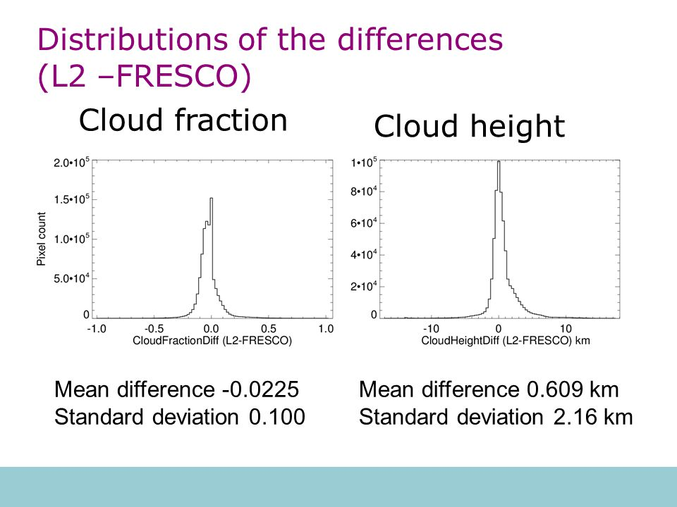 Distributions of the differences (L2 –FRESCO) Mean difference -0.0225 Standard deviation 0.100 Mean difference 0.609 km Standard deviation 2.16 km Cloud fraction Cloud height