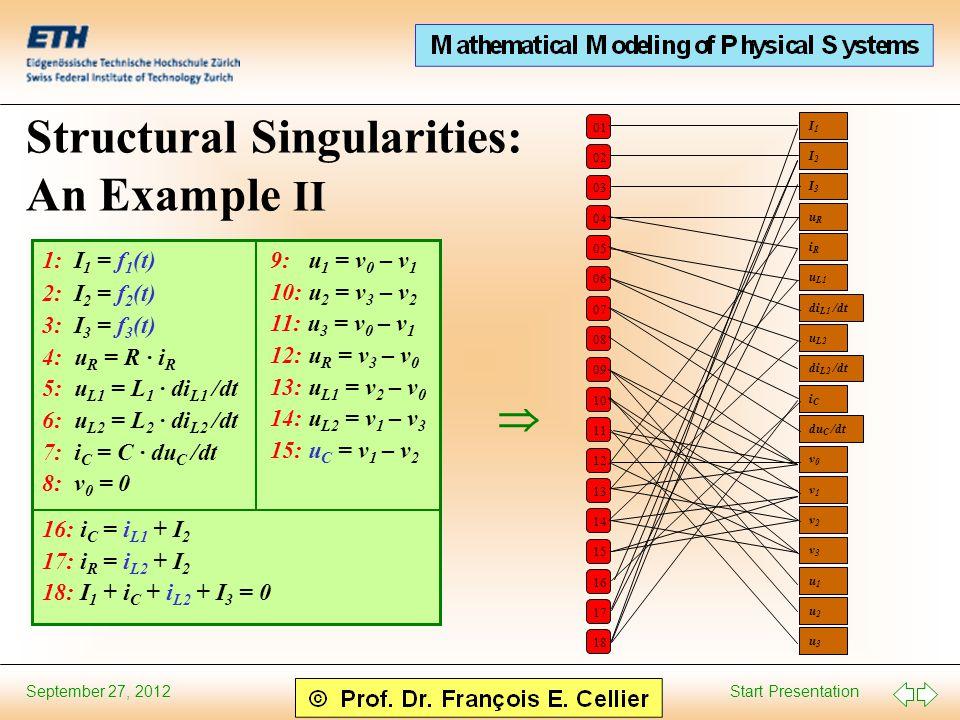 Start Presentation September 27, 2012 Structural Singularities: An Example II 1: I 1 = f 1 (t) 2: I 2 = f 2 (t) 3: I 3 = f 3 (t) 4: u R = R · i R 5: u L1 = L 1 · di L1 /dt 6: u L2 = L 2 · di L2 /dt 7: i C = C · du C /dt 8: v 0 = 0 9: u 1 = v 0 – v 1 10: u 2 = v 3 – v 2 11: u 3 = v 0 – v 1 12: u R = v 3 – v 0 13: u L1 = v 2 – v 0 14: u L2 = v 1 – v 3 15: u C = v 1 – v 2 16: i C = i L1 + I 2 17: i R = i L2 + I 2 18: I 1 + i C + i L2 + I 3 = 0  01 02 03 04 05 06 07 08 09 10 11 12 13 14 15 16 17 18 I1I1 I2I2 I3I3 uRuR iRiR u L1 di L1 /dt u L2 di L2 /dt iCiC du C /dt v0v0 v1v1 v2v2 v3v3 u1u1 u2u2 u3u3