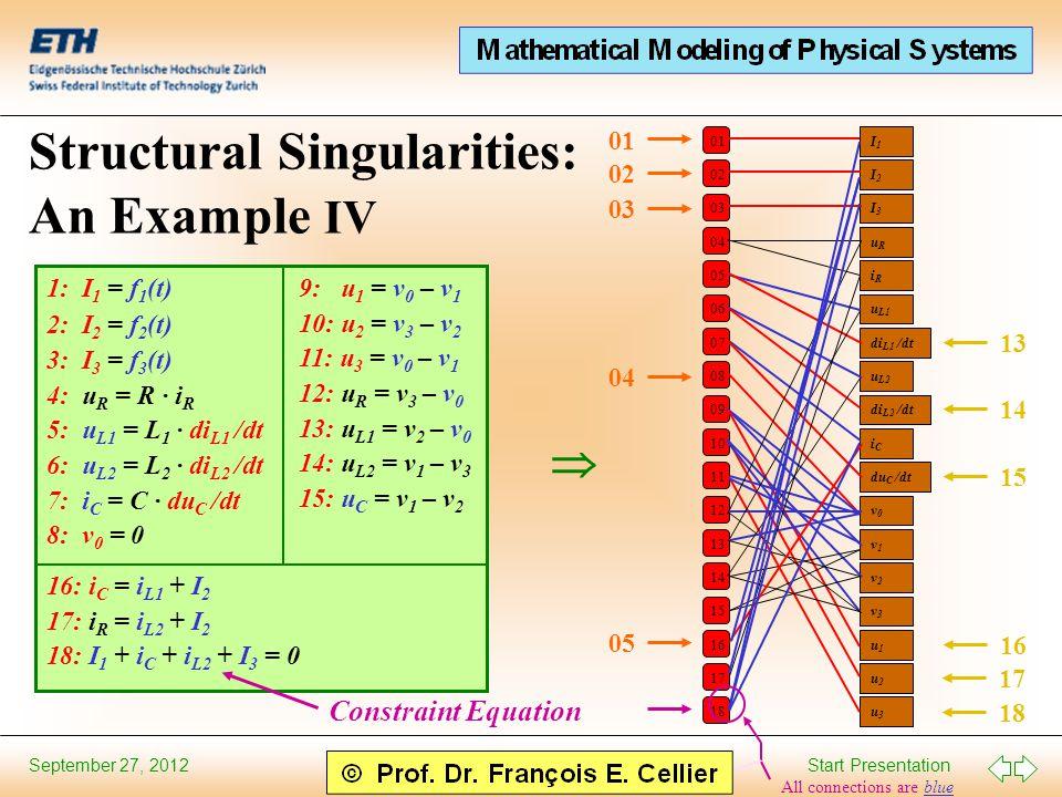 Start Presentation September 27, 2012 Structural Singularities: An Example IV 1: I 1 = f 1 (t) 2: I 2 = f 2 (t) 3: I 3 = f 3 (t) 4: u R = R · i R 5: u L1 = L 1 · di L1 /dt 6: u L2 = L 2 · di L2 /dt 7: i C = C · du C /dt 8: v 0 = 0 9: u 1 = v 0 – v 1 10: u 2 = v 3 – v 2 11: u 3 = v 0 – v 1 12: u R = v 3 – v 0 13: u L1 = v 2 – v 0 14: u L2 = v 1 – v 3 15: u C = v 1 – v 2 16: i C = i L1 + I 2 17: i R = i L2 + I 2 18: I 1 + i C + i L2 + I 3 = 0  01 02 03 04 05 06 07 08 09 10 11 12 13 14 15 16 17 18 I1I1 I2I2 I3I3 uRuR iRiR u L1 di L1 /dt u L2 di L2 /dt iCiC du C /dt v0v0 v1v1 v2v2 v3v3 u1u1 u2u2 u3u3 01 02 03 04 18 17 16 15 14 13 05 Constraint Equation All connections are blue