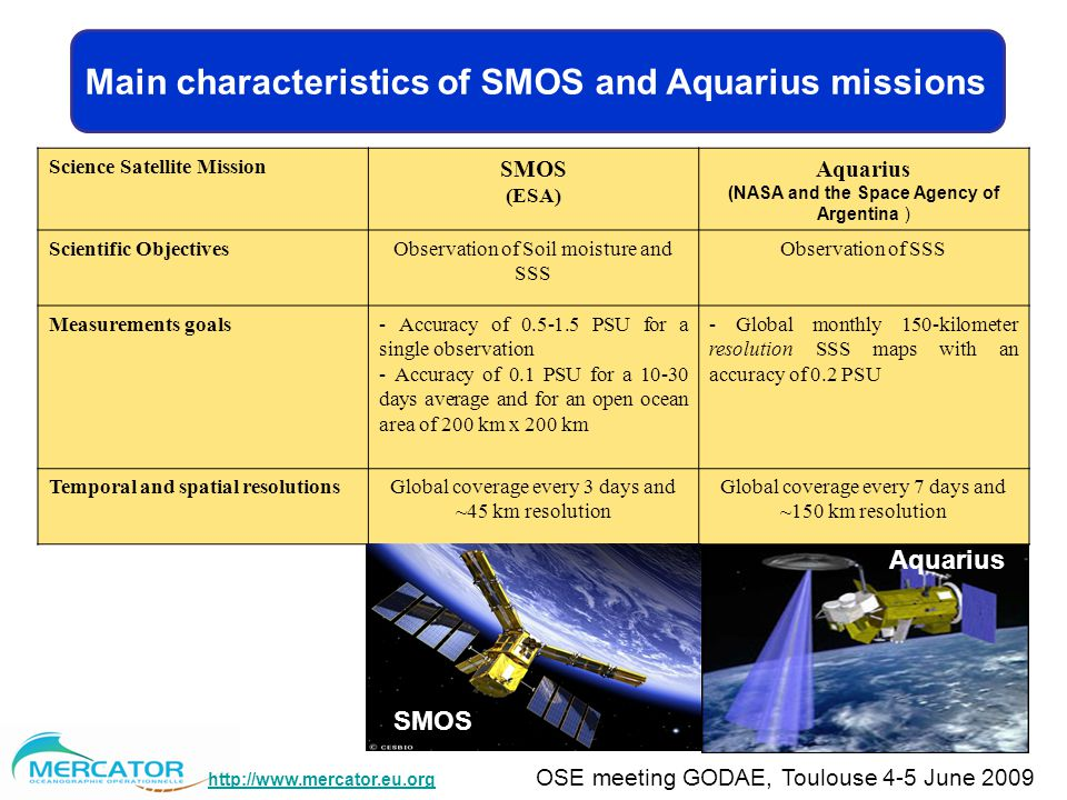 OSE meeting GODAE, Toulouse 4-5 June 2009 Main characteristics of SMOS and Aquarius missions Science Satellite Mission SMOS (ESA) Aquarius (NASA and the Space Agency of Argentina ) Scientific ObjectivesObservation of Soil moisture and SSS Observation of SSS Measurements goals- Accuracy of PSU for a single observation - Accuracy of 0.1 PSU for a days average and for an open ocean area of 200 km x 200 km - Global monthly 150-kilometer resolution SSS maps with an accuracy of 0.2 PSU Temporal and spatial resolutionsGlobal coverage every 3 days and ~45 km resolution Global coverage every 7 days and ~150 km resolution SMOS Aquarius