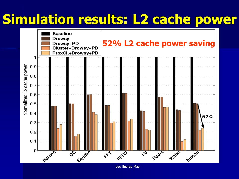 Low Energy Map Simulation results: L2 cache power 52% L2 cache power saving