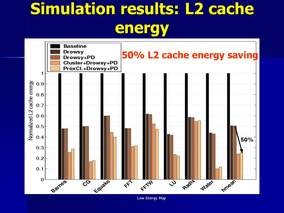 Low Energy Map Simulation results: L2 cache energy 50% L2 cache energy saving