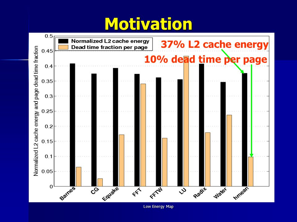 Low Energy MapMotivation 37% L2 cache energy 10% dead time per page