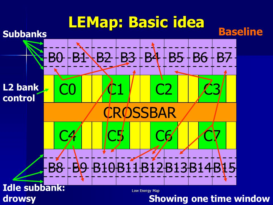 Low Energy Map LEMap: Basic idea C0C1C2C3 C7C6C5C4 CROSSBAR B0B1B2B3B4B5B6B7 B15B14B13B12B11B10B9B8 Subbanks L2 bank control Idle subbank: drowsy Baseline Showing one time window