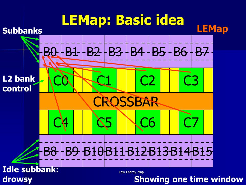 Low Energy Map LEMap: Basic idea C0C1C2C3 C7C6C5C4 CROSSBAR B0B1B2B3B4B5B6B7 B15B14B13B12B11B10B9B8 Subbanks L2 bank control Idle subbank: drowsy LEMap Showing one time window