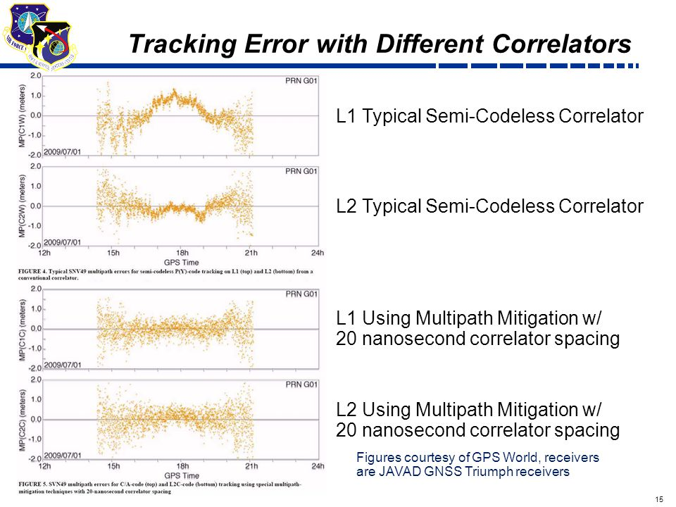 15 Draft Tracking Error with Different Correlators L1 Typical Semi-Codeless Correlator L2 Typical Semi-Codeless Correlator L1 Using Multipath Mitigation w/ 20 nanosecond correlator spacing L2 Using Multipath Mitigation w/ 20 nanosecond correlator spacing Figures courtesy of GPS World, receivers are JAVAD GNSS Triumph receivers