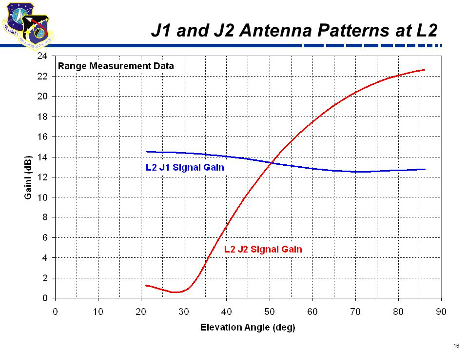 16 Draft J1 and J2 Antenna Patterns at L2