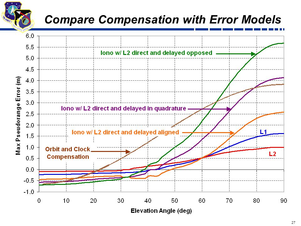 27 Draft Compare Compensation with Error Models