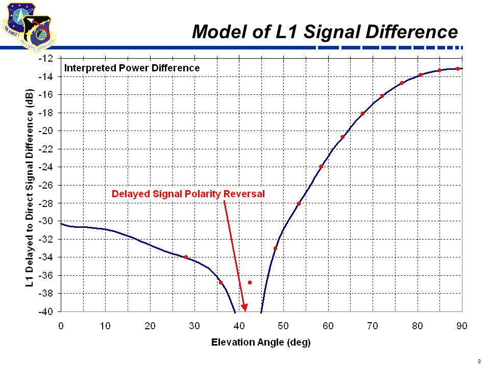 9 Draft Model of L1 Signal Difference
