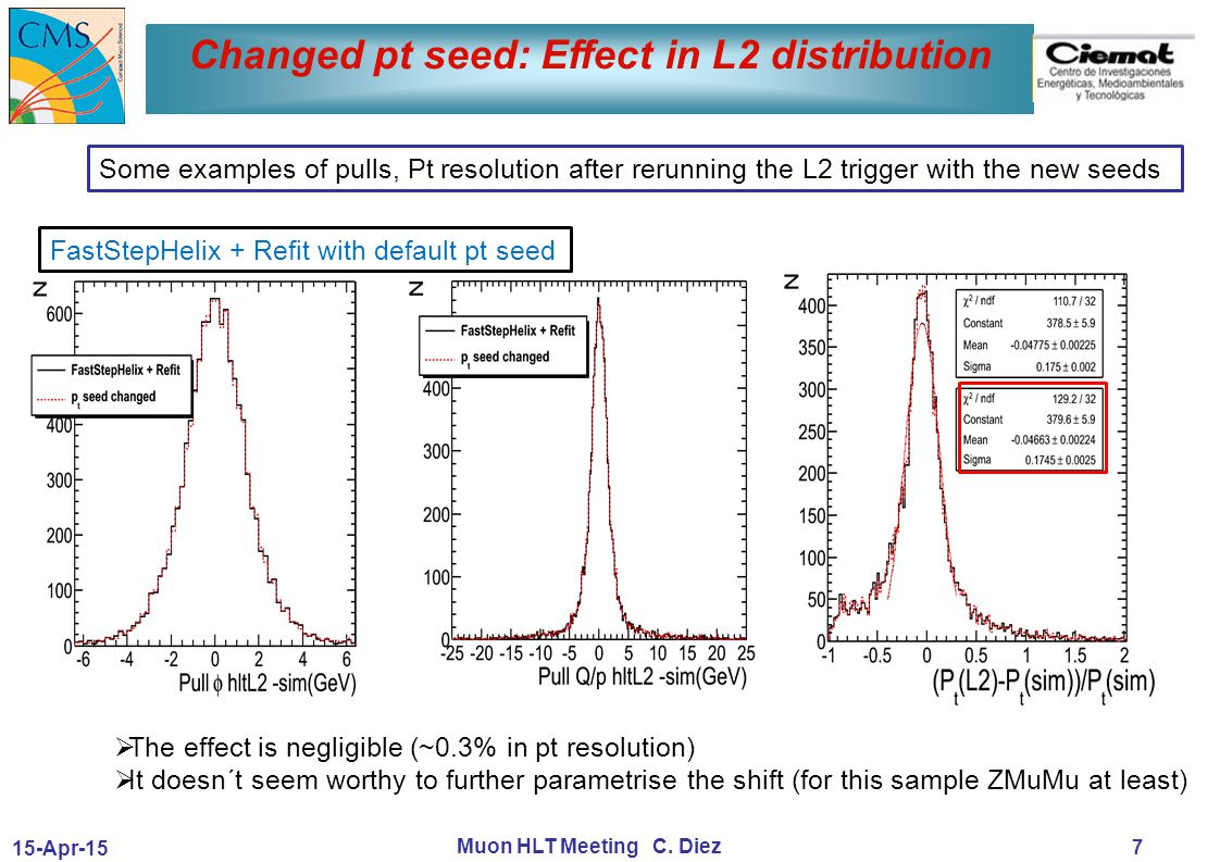 15-Apr-15 Muon HLT Meeting C. Diez Changed pt seed: Effect in L2 distribution 7  The effect is negligible (~0.3% in pt resolution)  It doesn´t seem
