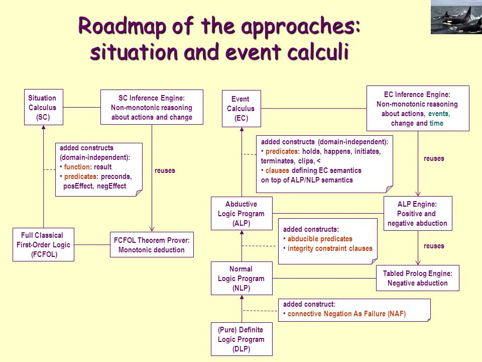 Roadmap of the approaches: situation and event calculi Full Classical First-Order Logic (FCFOL) SC Inference Engine: Non-monotonic reasoning about act