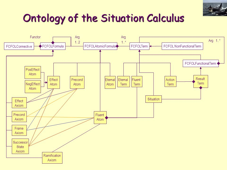 FCFOLConnective FCFOLFormulaFCFOLAtomicFormulaFCFOLTerm FCFOLFunctionalTerm FCFOL NonFunctionalTerm Ontology of the Situation Calculus FunctorArg 1..2