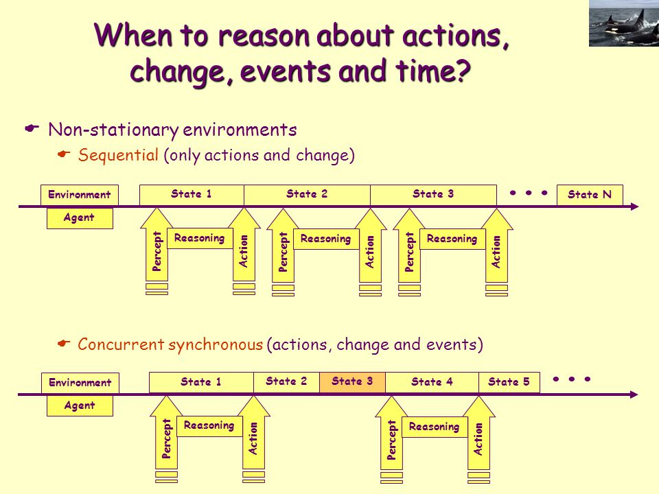When to reason about actions, change, events and time?  Non-stationary environments  Sequential (only actions and change)  Concurrent synchronous (