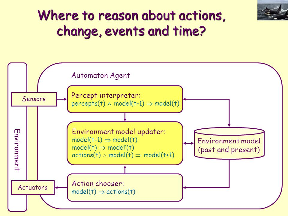 Where to reason about actions, change, events and time? Environment Sensors Actuators Environment model (past and present) Percept interpreter: percep
