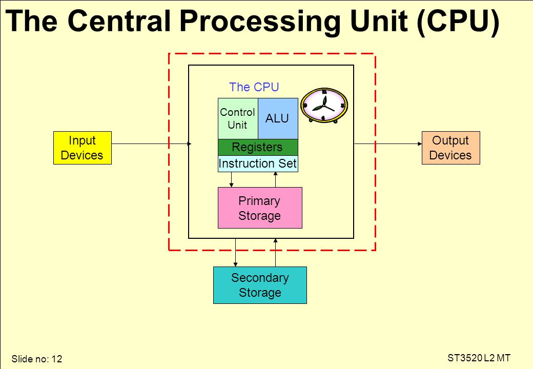 Slide no: 12 ST3520 L2 MT The Central Processing Unit (CPU) Input Devices Secondary Storage Output Devices Control Unit Primary Storage ALU Registers