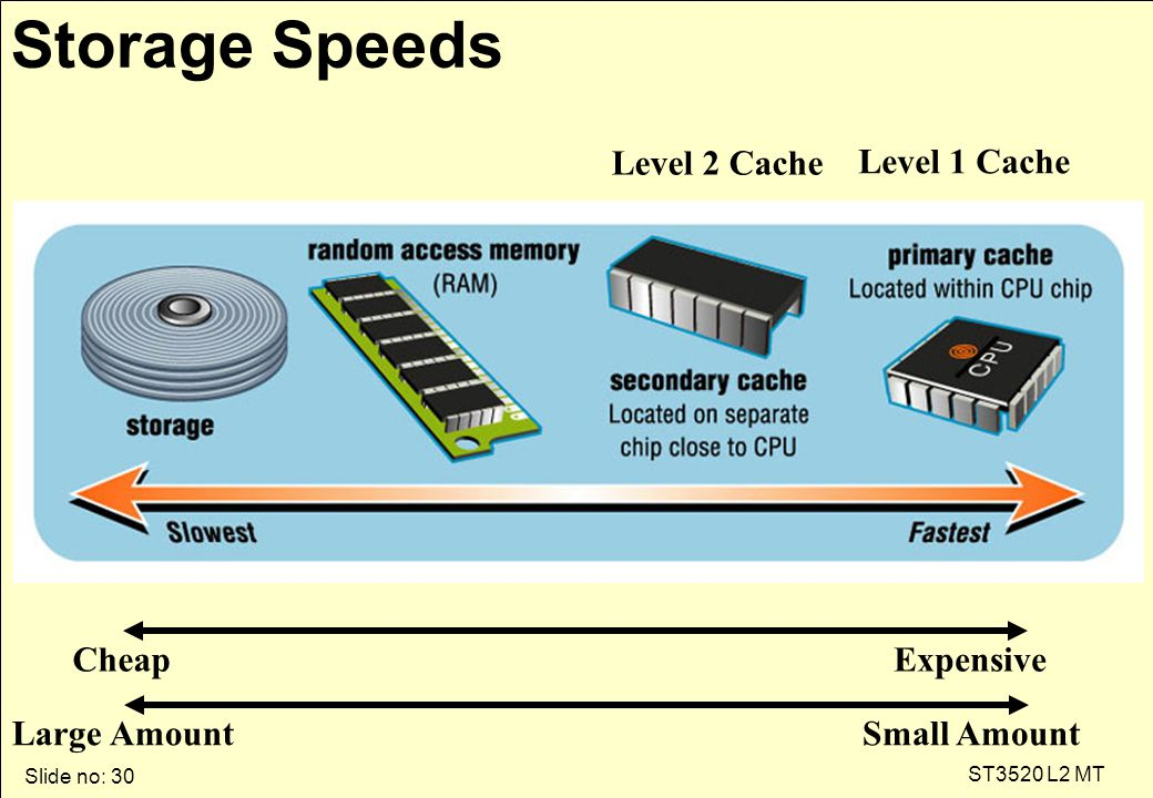Slide no: 30 ST3520 L2 MT Storage Speeds Level 1 Cache Level 2 Cache ExpensiveCheap Small AmountLarge Amount