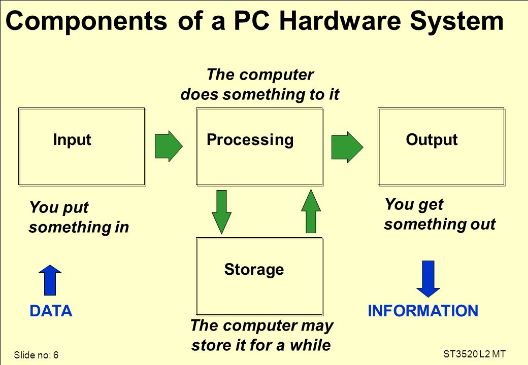 Slide no: 6 ST3520 L2 MT Components of a PC Hardware System You put something in The computer does something to it You get something out The computer may store it for a while InputProcessingOutput Storage DATAINFORMATION