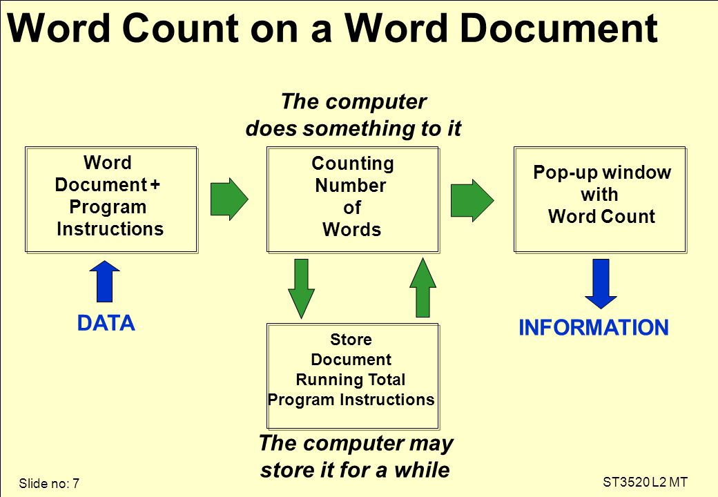 Slide no: 7 ST3520 L2 MT Word Count on a Word Document The computer does something to it The computer may store it for a while Word Document + Program Instructions Counting Number of Words Pop-up window with Word Count Store Document Running Total Program Instructions DATA INFORMATION