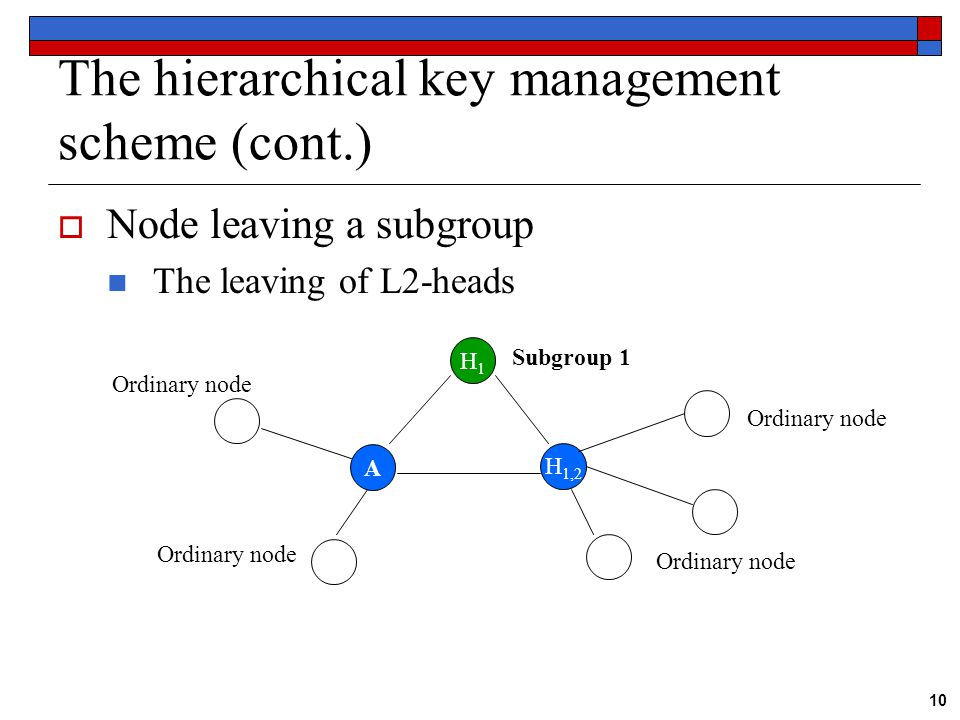10 The hierarchical key management scheme (cont.)  Node leaving a subgroup The leaving of L2-heads H1H1 H 1,2 Subgroup 1 A Ordinary node