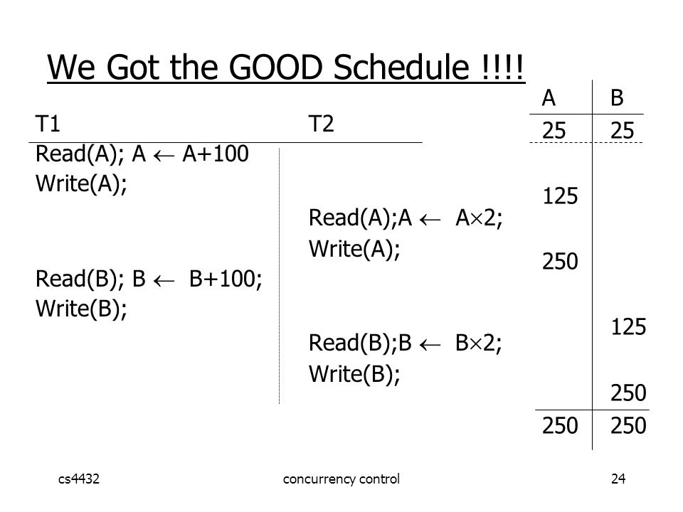 cs4432concurrency control24 We Got the GOOD Schedule !!!.
