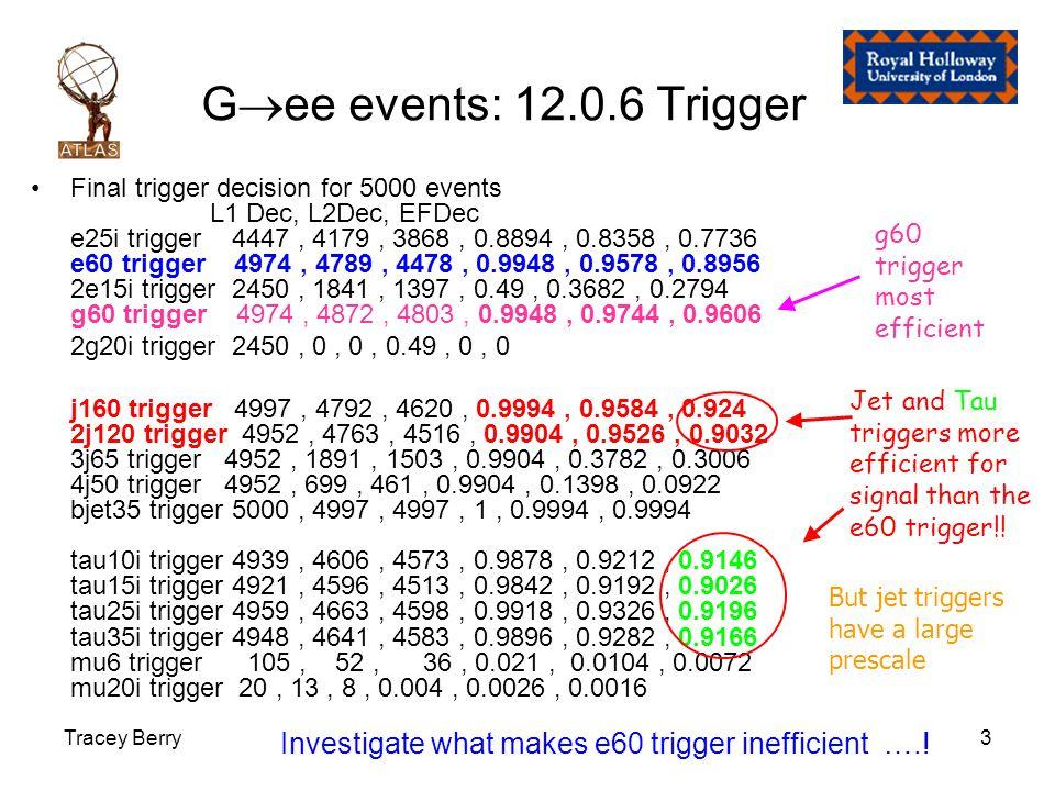 Tracey Berry3 G  ee events: 12.0.6 Trigger Final trigger decision for 5000 events L1 Dec, L2Dec, EFDec e25i trigger 4447, 4179, 3868, 0.8894, 0.8358, 0.7736 e60 trigger 4974, 4789, 4478, 0.9948, 0.9578, 0.8956 2e15i trigger 2450, 1841, 1397, 0.49, 0.3682, 0.2794 g60 trigger 4974, 4872, 4803, 0.9948, 0.9744, 0.9606 2g20i trigger 2450, 0, 0, 0.49, 0, 0 j160 trigger 4997, 4792, 4620, 0.9994, 0.9584, 0.924 2j120 trigger 4952, 4763, 4516, 0.9904, 0.9526, 0.9032 3j65 trigger 4952, 1891, 1503, 0.9904, 0.3782, 0.3006 4j50 trigger 4952, 699, 461, 0.9904, 0.1398, 0.0922 bjet35 trigger 5000, 4997, 4997, 1, 0.9994, 0.9994 tau10i trigger 4939, 4606, 4573, 0.9878, 0.9212, 0.9146 tau15i trigger 4921, 4596, 4513, 0.9842, 0.9192, 0.9026 tau25i trigger 4959, 4663, 4598, 0.9918, 0.9326, 0.9196 tau35i trigger 4948, 4641, 4583, 0.9896, 0.9282, 0.9166 mu6 trigger 105, 52, 36, 0.021, 0.0104, 0.0072 mu20i trigger 20, 13, 8, 0.004, 0.0026, 0.0016 Jet and Tau triggers more efficient for signal than the e60 trigger!.