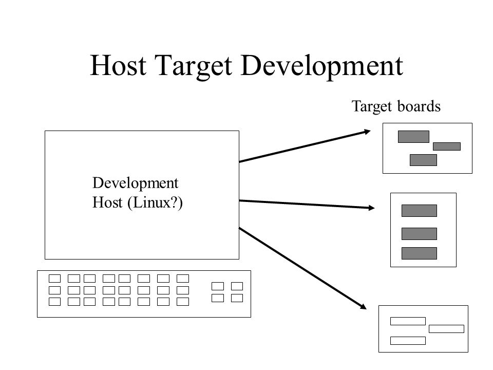 Host Target Development Development Host (Linux ) Target boards