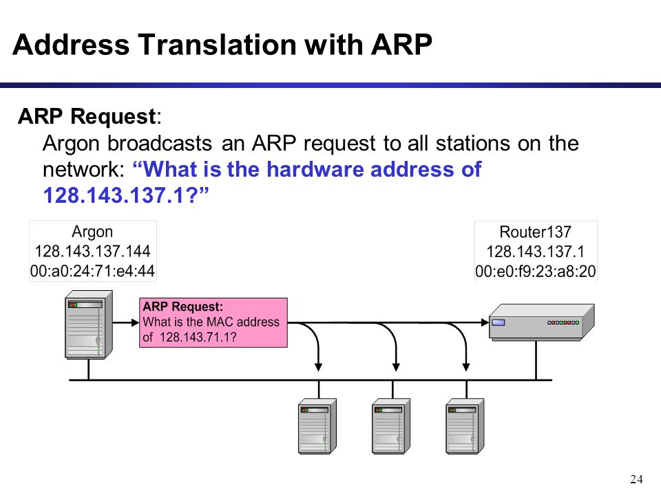 24 Address Translation with ARP ARP Request: Argon broadcasts an ARP request to all stations on the network: What is the hardware address of 128.143.137.1?