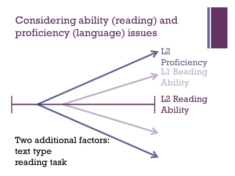 Considering ability (reading) and proficiency (language) issues Two additional factors: text type reading task L1 Reading Ability L2 Proficiency L2 Re
