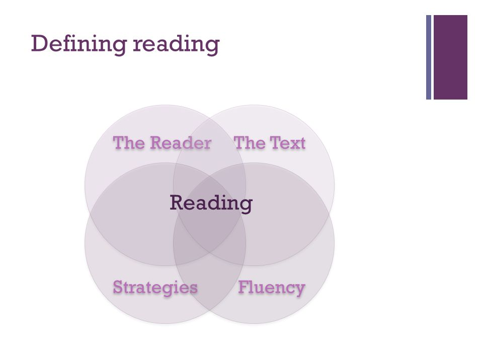 Defining reading The Reader The Text Strategies Fluency Reading