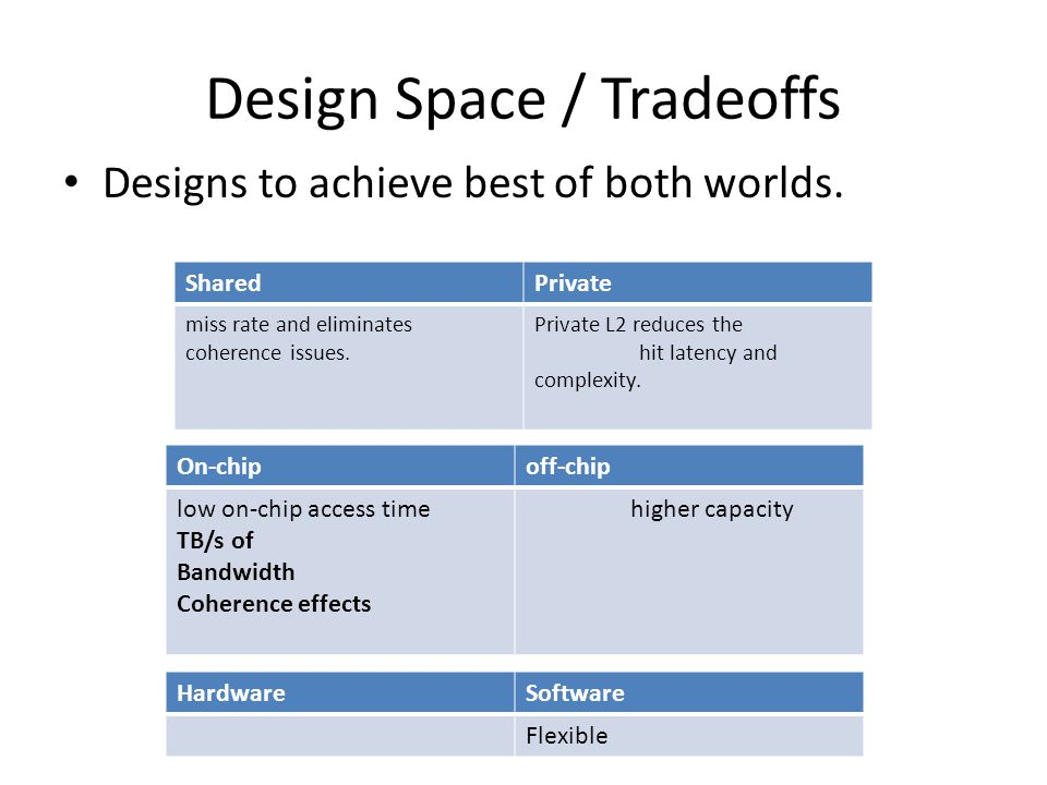 Design Space / Tradeoffs Designs to achieve best of both worlds.