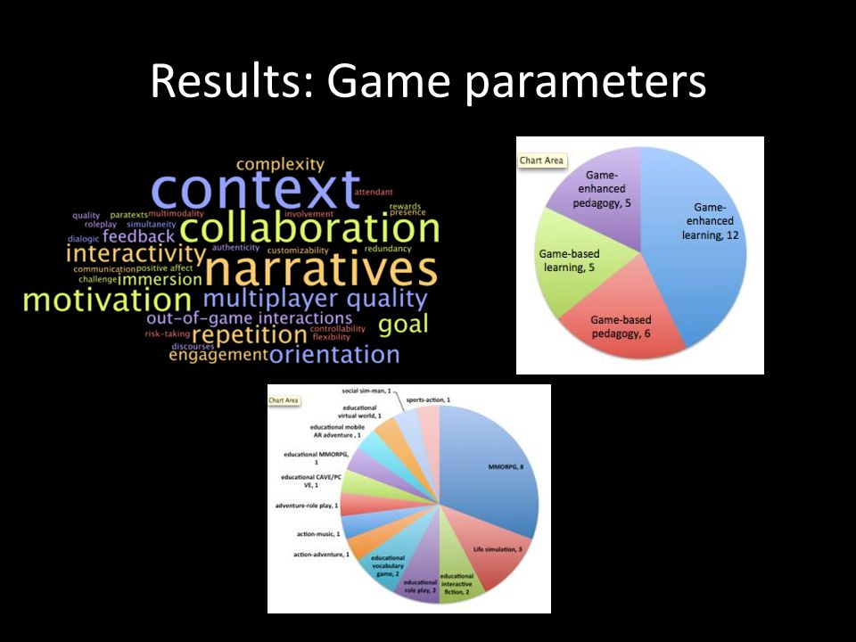 Results: Game parameters