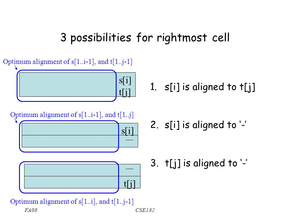FA08CSE182 3 possibilities for rightmost cell 1. s[i] is aligned to t[j] 2.