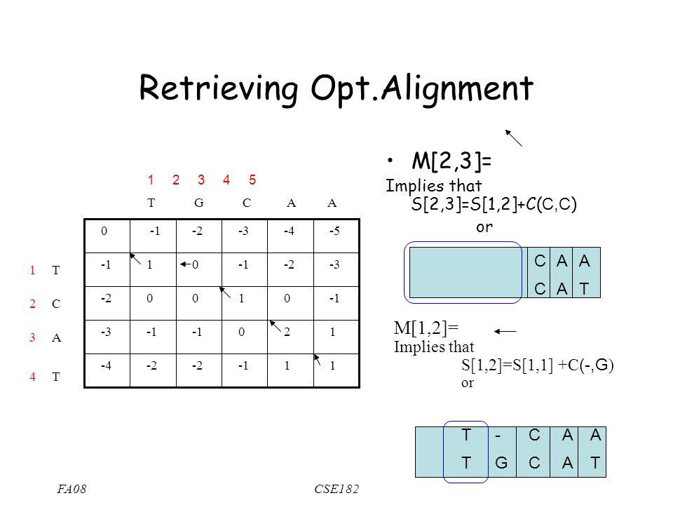 FA08CSE182 Retrieving Opt.Alignment 1 1 -2 -4 1 2 0 -3 0 1 0 0 -2 -3 -2 0 1 -5 -4 -3 -2 0 T G C A A T C A T M[2,3]= Implies that S[2,3]=S[1,2]+C( C,C ) or A T M[1,2]= Implies that S[1,2]=S[1,1] +C (-,G ) or A T A A A A C C C C - GT T 1 2 3 4 5 1 3 2 4