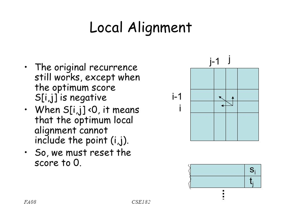 FA08CSE182 Local Alignment The original recurrence still works, except when the optimum score S[i,j] is negative When S[i,j] <0, it means that the optimum local alignment cannot include the point (i,j).