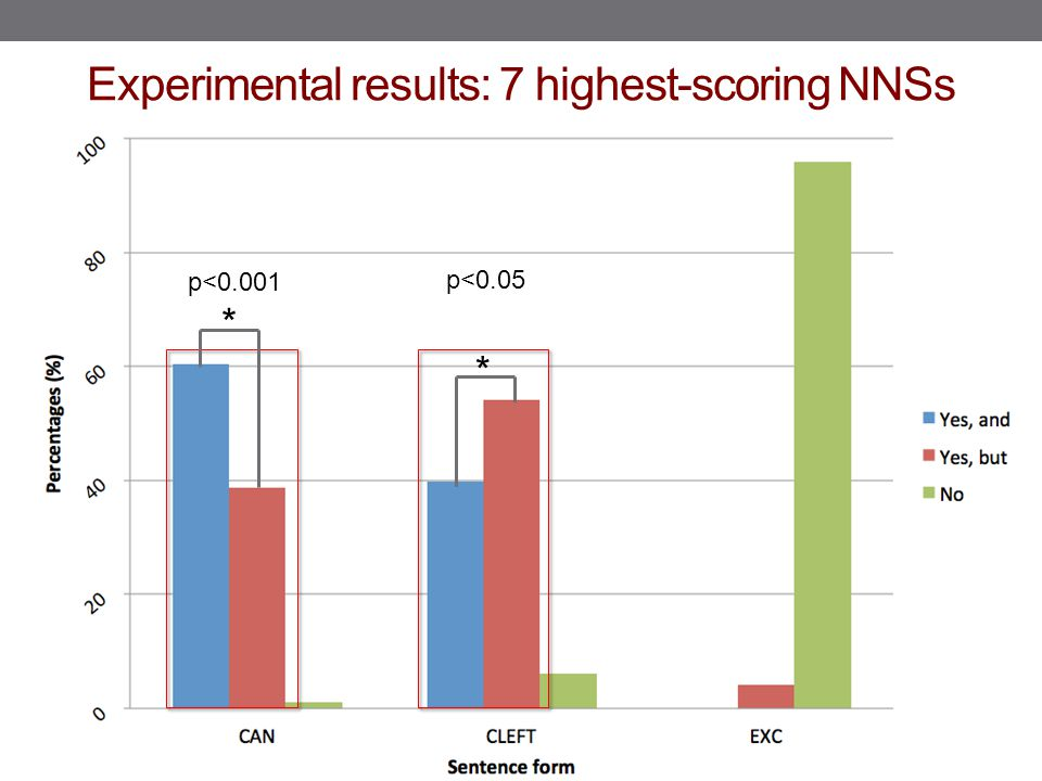 Experimental results: 7 highest-scoring NNSs p<0.001 p<0.05 * *