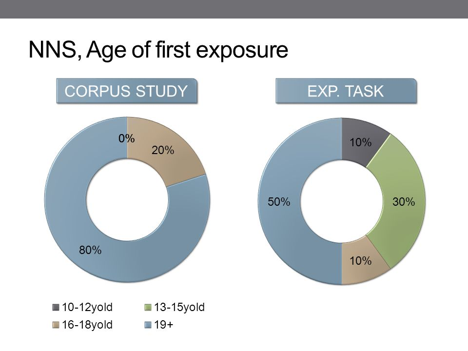 NNS, Age of first exposure CORPUS STUDY EXP. TASK