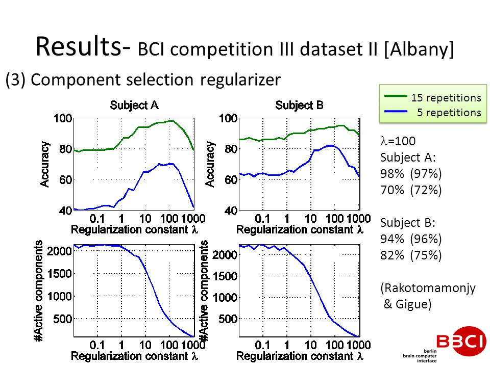 Results- BCI competition III dataset II [Albany] (3) Component selection regularizer 15 repetitions 5 repetitions =100 Subject A: 98% (97%) 70% (72%) Subject B: 94% (96%) 82% (75%) (Rakotomamonjy & Gigue)