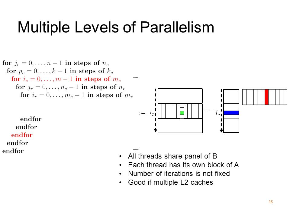 Multiple Levels of Parallelism 16 All threads share panel of B Each thread has its own block of A Number of iterations is not fixed Good if multiple L2 caches