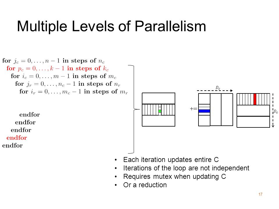 Multiple Levels of Parallelism 17 Each iteration updates entire C Iterations of the loop are not independent Requires mutex when updating C Or a reduction