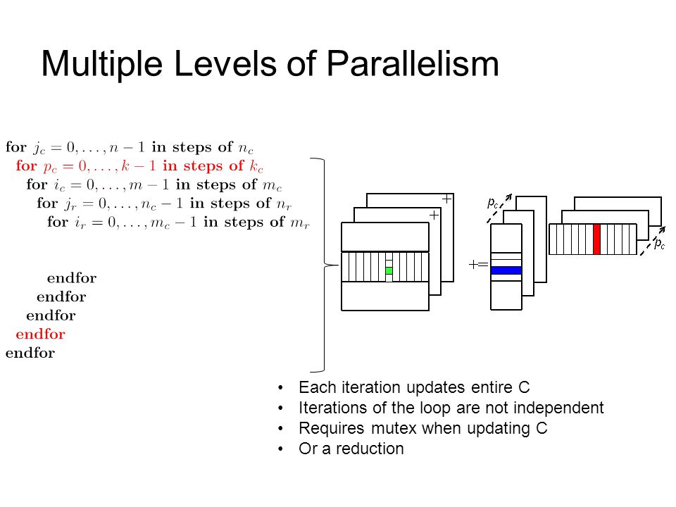 Multiple Levels of Parallelism Each iteration updates entire C Iterations of the loop are not independent Requires mutex when updating C Or a reduction