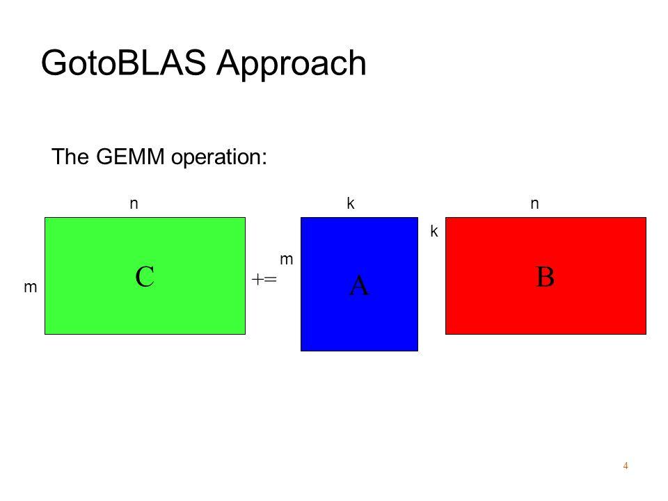 GotoBLAS Approach 4 += A BC m m nk k n The GEMM operation:
