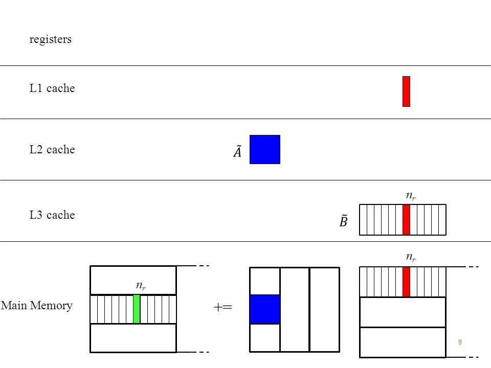 9 Main Memory L3 cache L2 cache += L1 cache registers nrnr nrnr nrnr