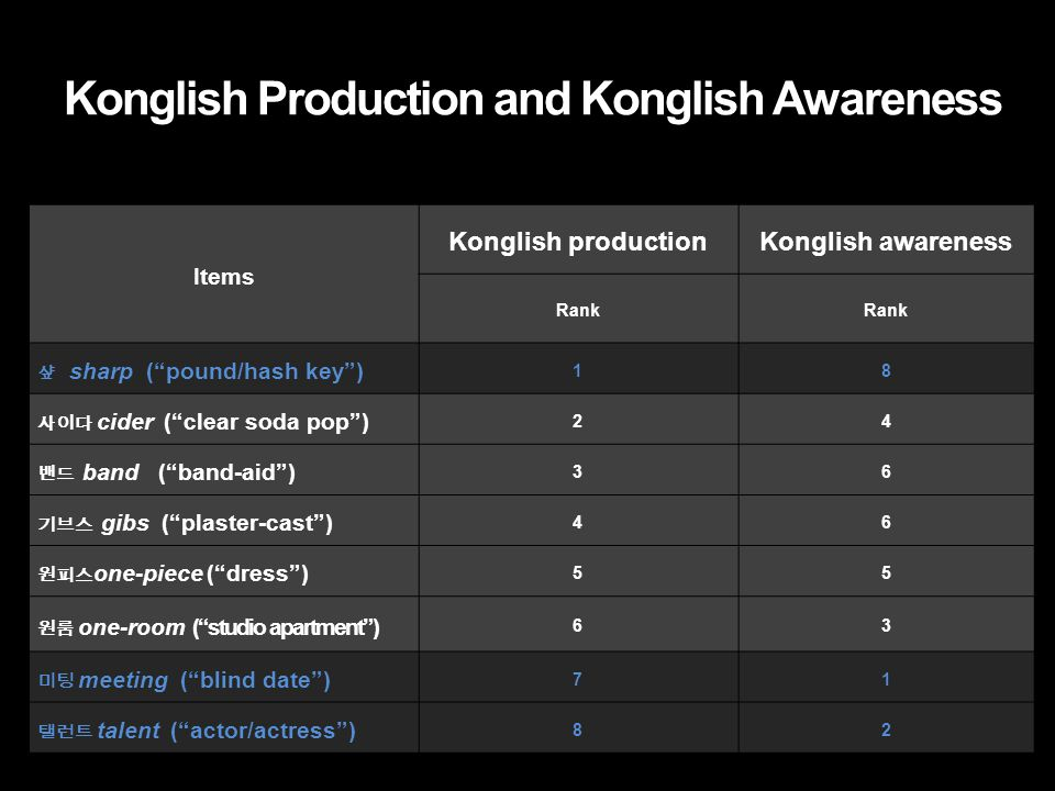 Konglish Production and Konglish Awareness Items Konglish productionKonglish awareness Rank 샾 sharp ( pound/hash key ) 18 사이다 cider ( clear soda pop ) 24 밴드 band ( band-aid ) 36 기브스 gibs ( plaster-cast ) 46 원피스 one-piece ( dress ) 55 원룸 one-room ( studio apartment ) 63 미팅 meeting ( blind date ) 71 탤런트 talent ( actor/actress ) 82