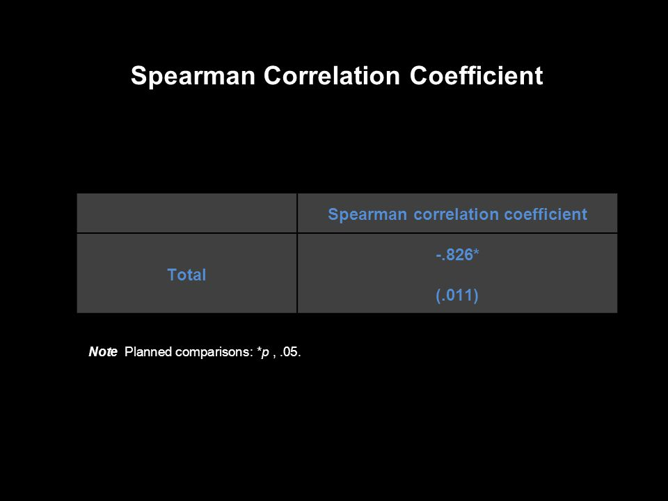 Spearman correlation coefficient Total -.826* (.011) Spearman Correlation Coefficient Note Planned comparisons: *p,.05.