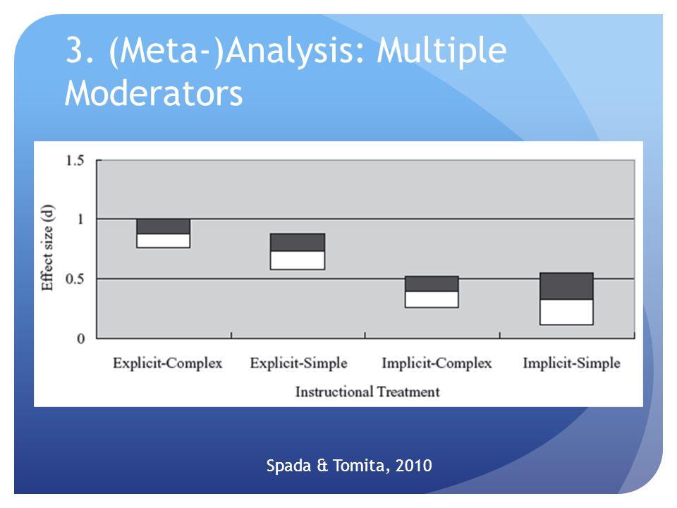 3. (Meta-)Analysis: Multiple Moderators Spada & Tomita, 2010